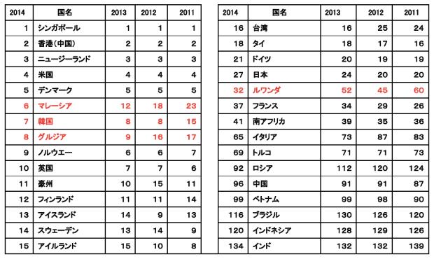 2014年版総合ランキング上位15か国及び主要国の順位の推移