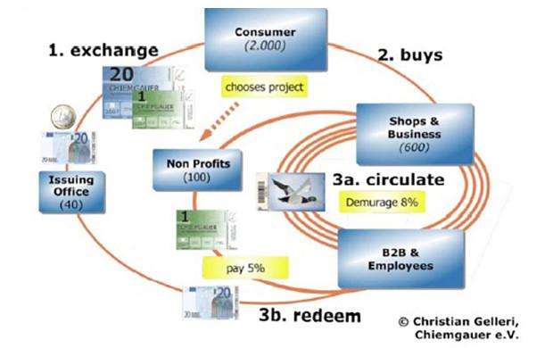 通貨流通の仕組み(キームガウアーの場合)