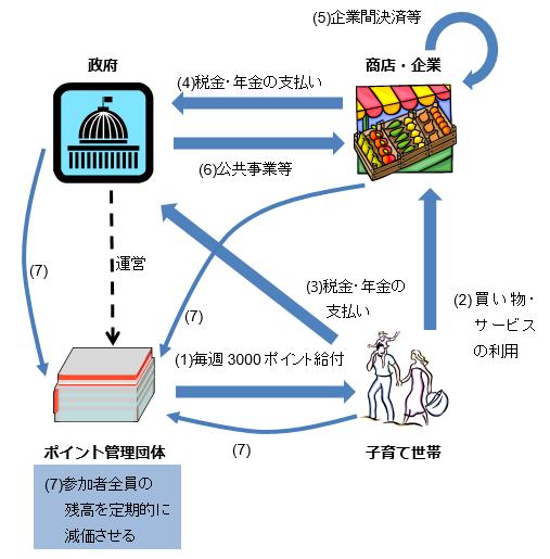 子育て支援目的の減価する通貨が流通する仕組み