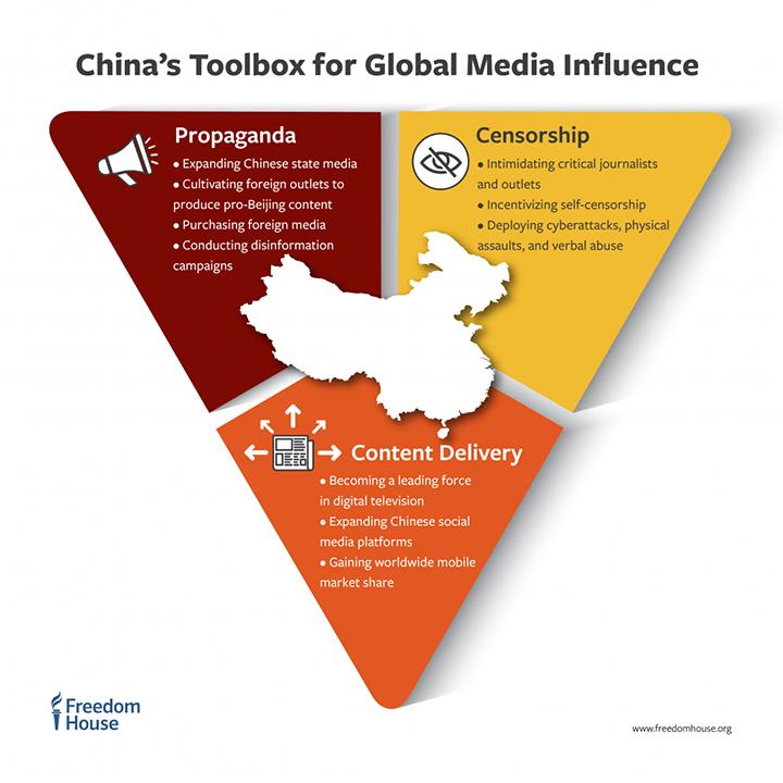 グローバルにメディアに影響を及ぼすための中国のツール(プロパガンダ、検閲、コンテンツ デリバリー)『北京のグローバル メガホン』第1章 p.4「中国共産党のメディアにおけるグローバルな影響」より