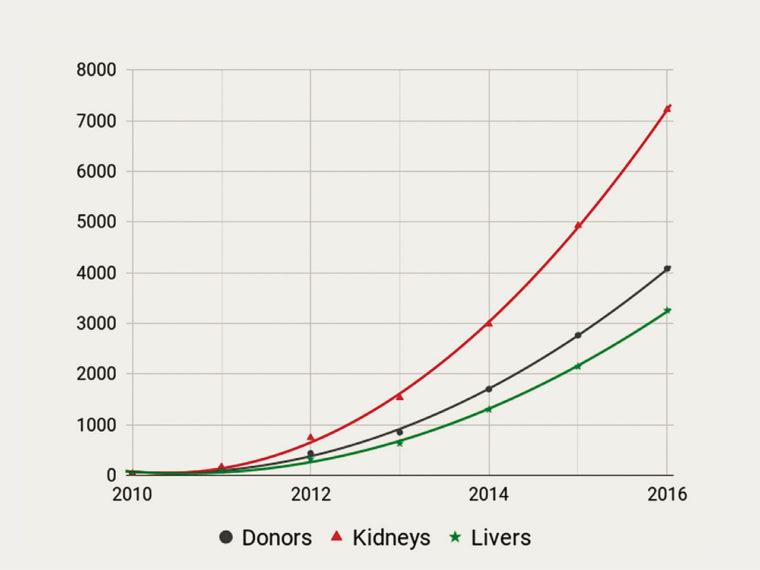 2017年2月に黄潔夫医師により提出されたCOTRS発表の数値を最良適合曲線でつないで現れた放物線。黒がドナー数、赤が腎臓、緑が肝臓。(ロバートソンらによる研究記事のp.7 Fig 1より)